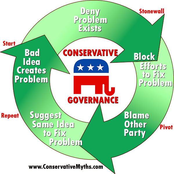 Conservative Governance, a vicious circle of deceit and ineptness.