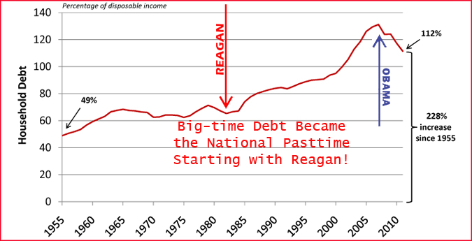 Household debt skyrocketed starting with Reagan