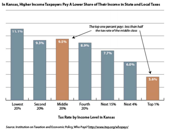 Kansas anti-Middle Class tax policy