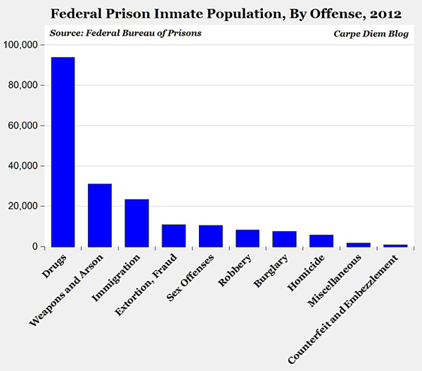 U.S. incarceration by type of crime